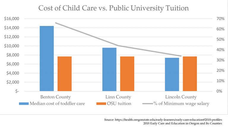 Cost of toddler care vs OSU tuition
