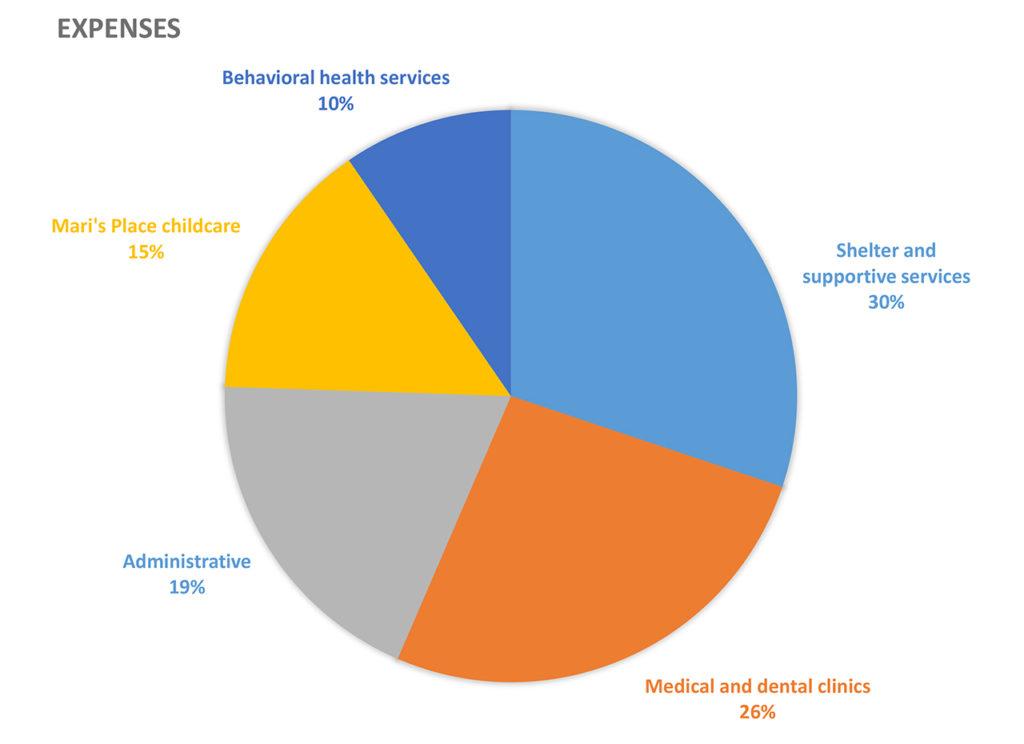 Expenses 2017-18